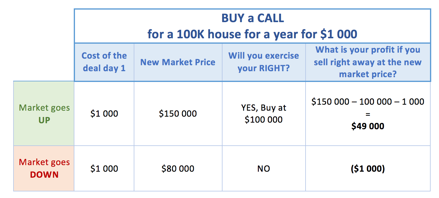 What is a Call option and a Put option and how does it work? -- Part1 – Buying a CALL | Fortunate Trader Post2