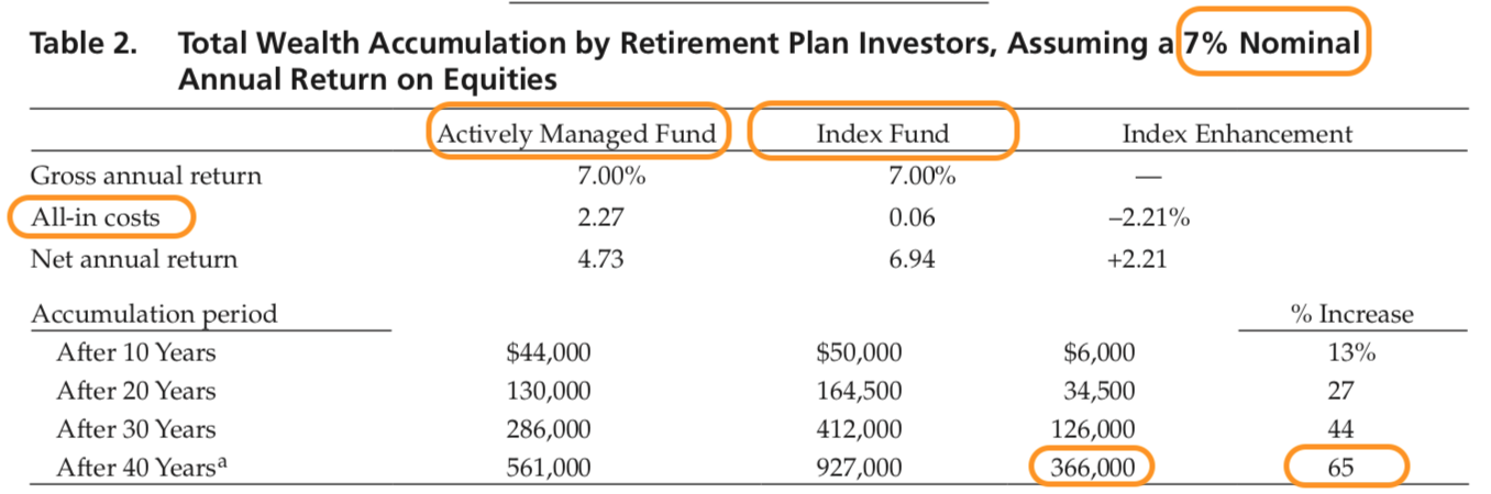 TABLE How to increase my rate of return using index funds | Fortunate Trader