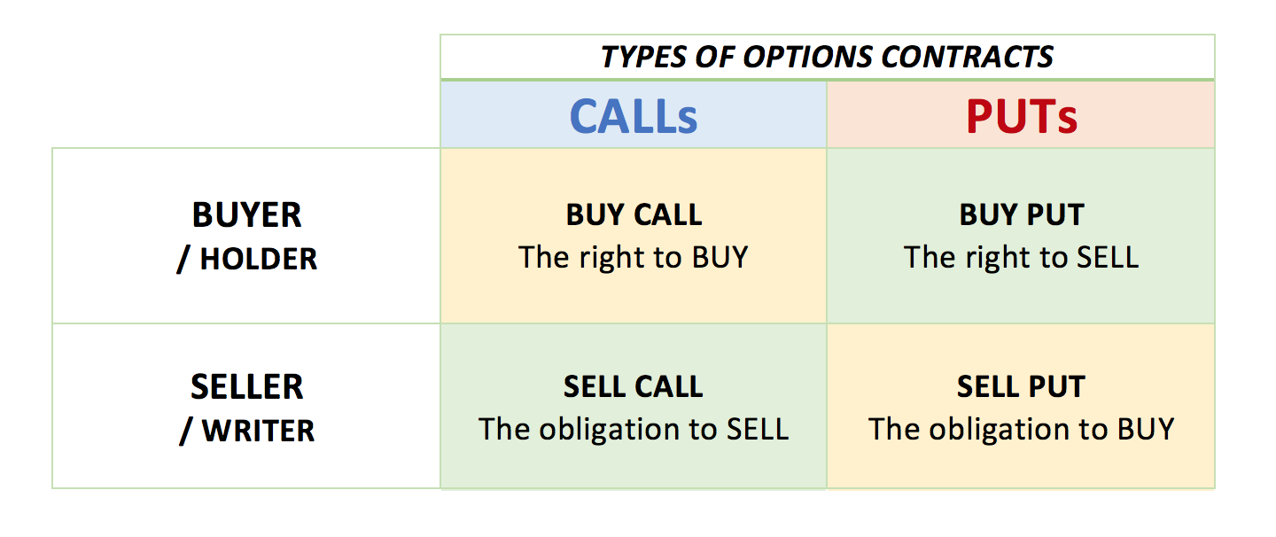 What is a Call option and a Put option and how does it work? -- Part1 – Buying a CALL | Fortunate Trader Post