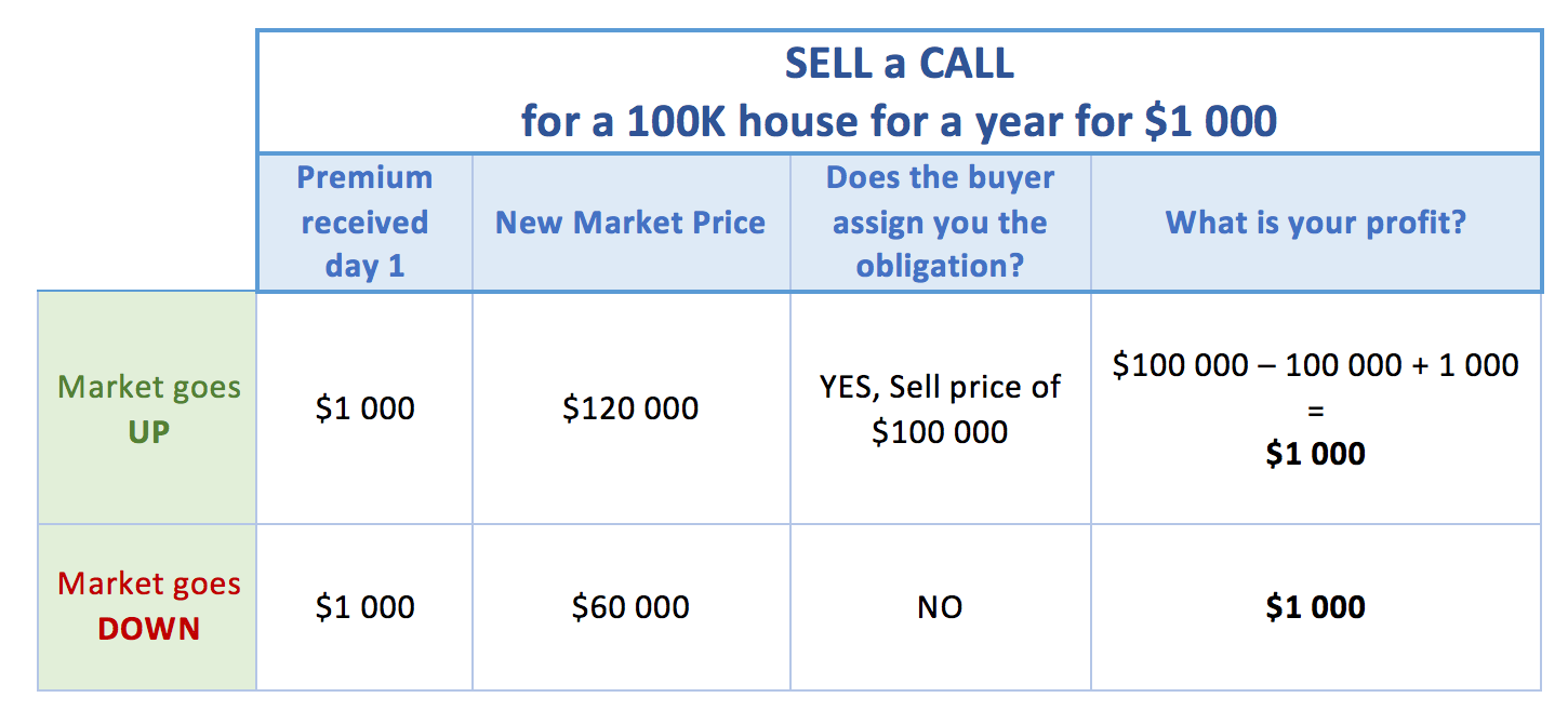 What is a Call option and a Put option and how does it work? -- Part3 – Selling a CALL in post2