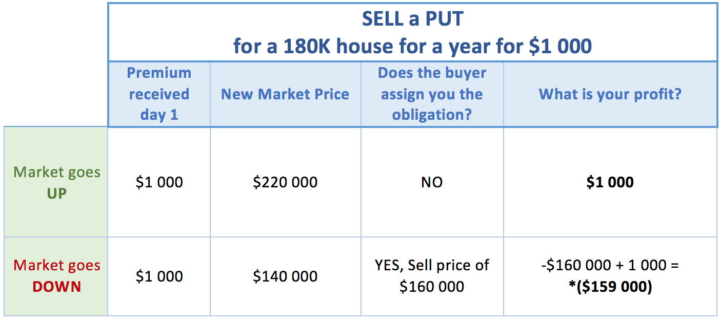 What is a Call option and a Put option and how does it work? -- Part4 – Selling a PUT in post2